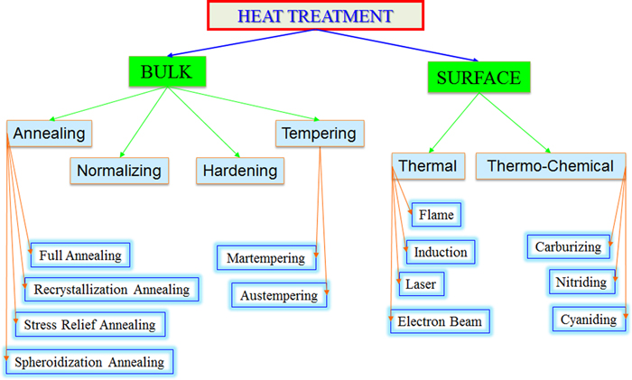 Heat treatment -wuxi yeguang steel metal.jpg